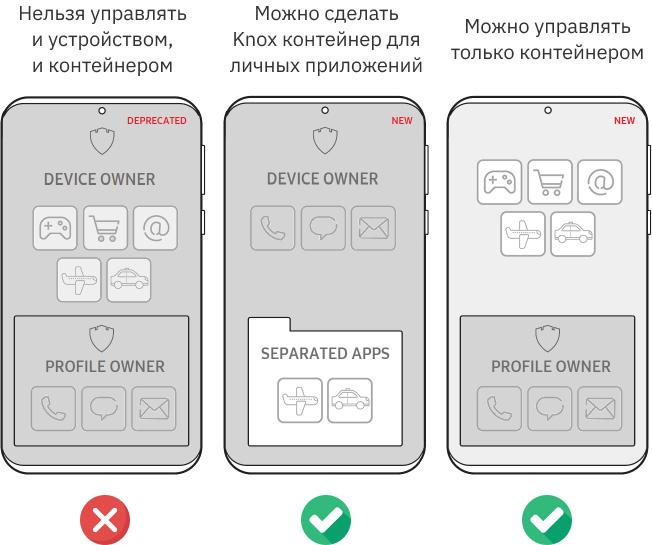 Источник: https://docs.samsungknox.com/admin/knox-platform-for-enterprise/work-profile-on-company-owned-devices.htm