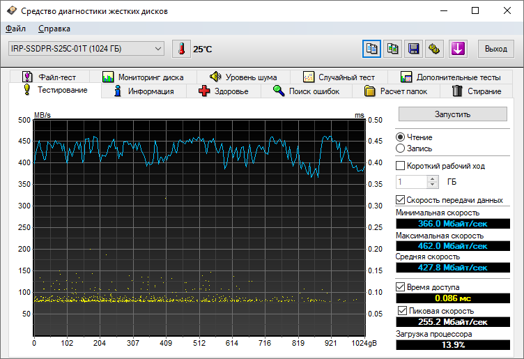 GOODRAM IRDM Pro gen.2: показания HD Tune Pro 4.60 (чтение)