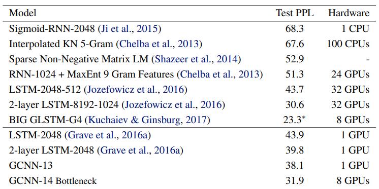 Таблица 2. Результаты на тестовом наборе Google Billion Word. GCNN превосходит LSTM с таким же приближением выходных данных.