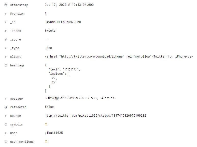 Пример документа в индексеtweets.