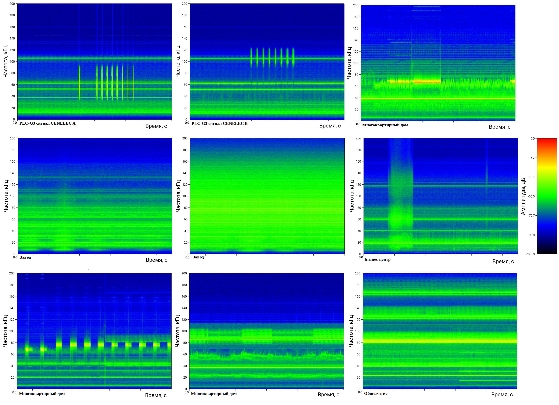 Спектры PLC сигнала и помех на различных объектах (можно открыть в новой вкладке для увеличения)