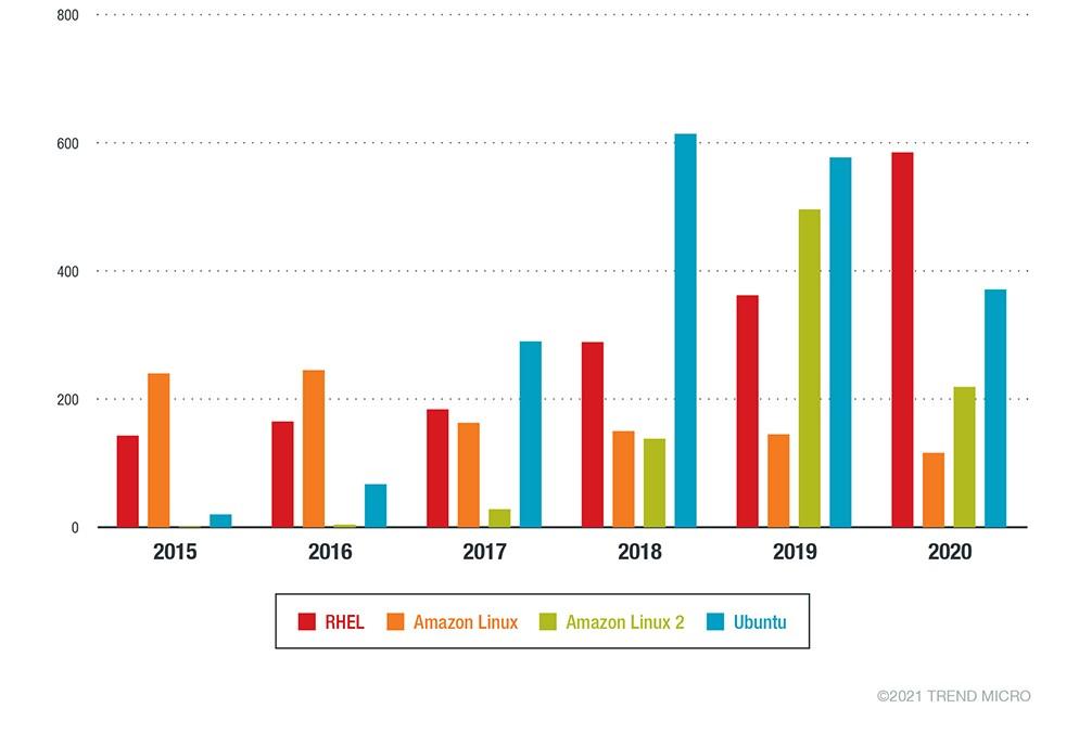 Количество критических уязвимостей в различных дистрибутивах за 2015-2020 год. Источник: Trend Micro
