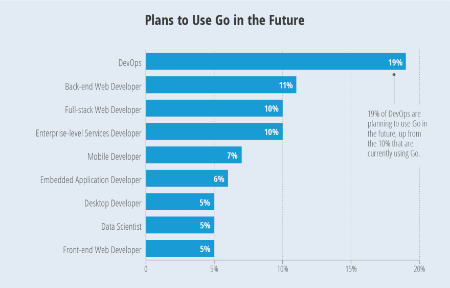 19% в DevOps планируют использовать Go в будущем, около 10% уже используют Go