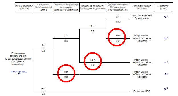 Вероятности событий, связанных с человеческим фактором на диаграмме ETA