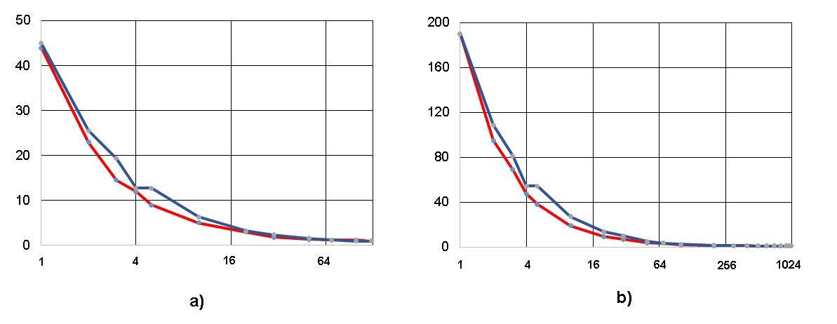 Рисунок 4. Возрастание высоты (ординаты) при ограничении ширины ЯПФ (абсциссы), разы; алгоритм умножения квадратных матриц классическим методом 5 и 10-го порядков рис. a) и b) соответственно