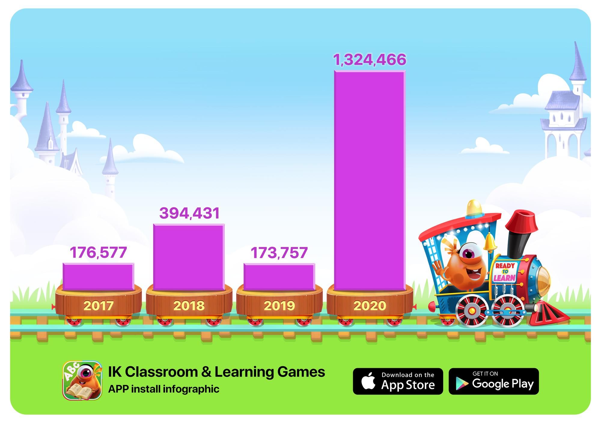 Количество установок приложения IntellectoKids Classroom & Learning games.