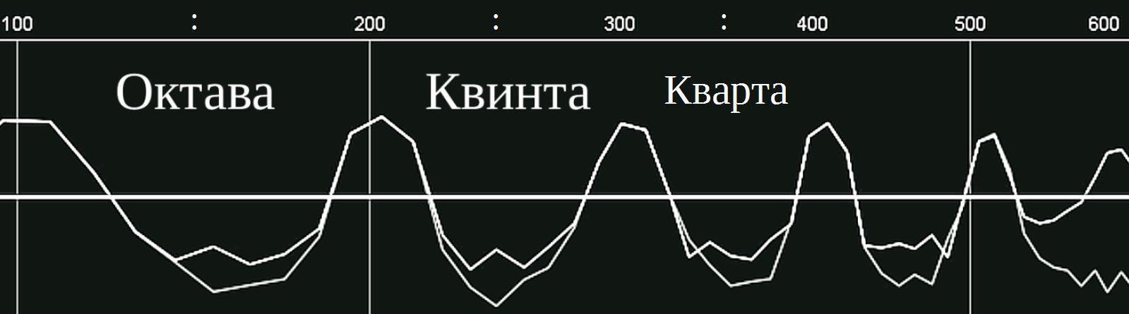 Интервалы образующиеся между двумя соседними по частотам обертонами звука