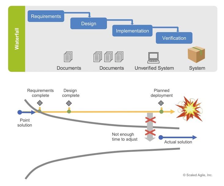 Пример плохого развития событий в фазовом подходе Waterfall.