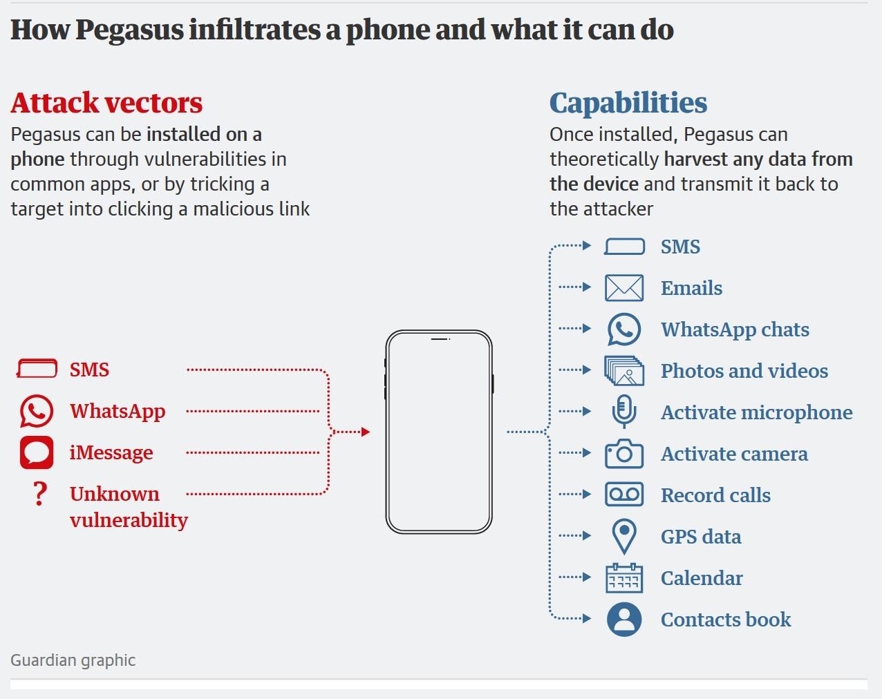 Pegasus может попасть на устройство через уязвимости в обычных приложениях или при переходе по вредоносным ссылкам