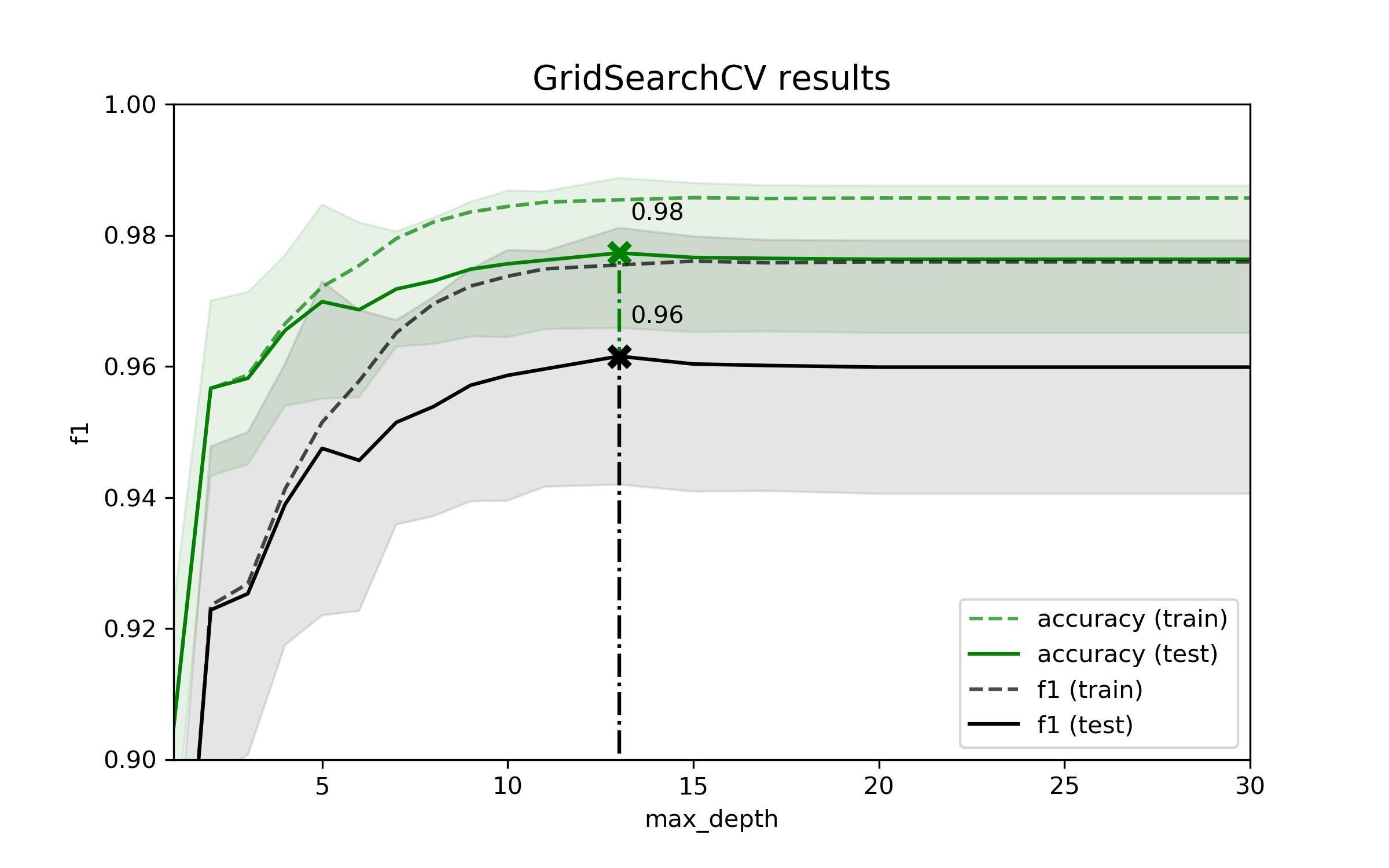 Зависимость F1-меры модели от параметра max_depth