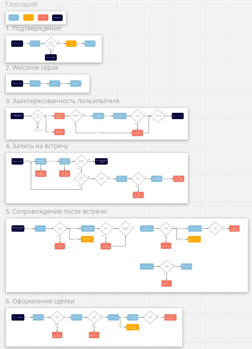 Визуализируем коммуникации с клиентами для застройщика на карте