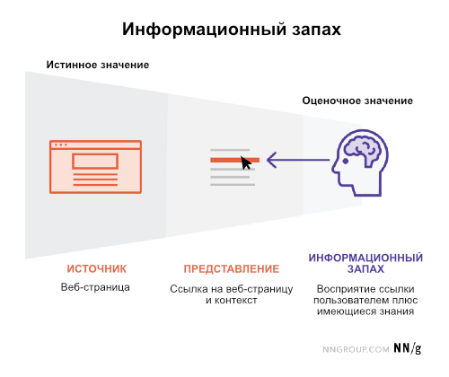 Отличная иллюстрация информационного запаха от NN Group