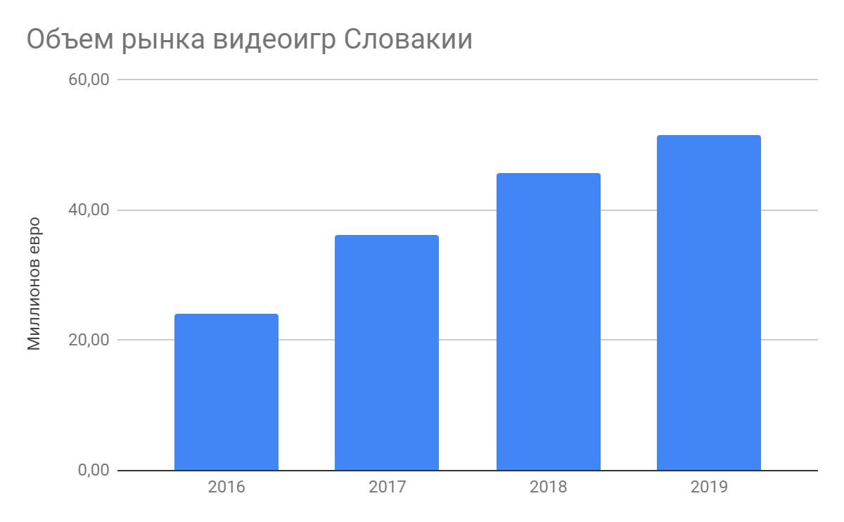 Как видно из диаграммы, за 4 года рынок вырос больше чем в два раза.