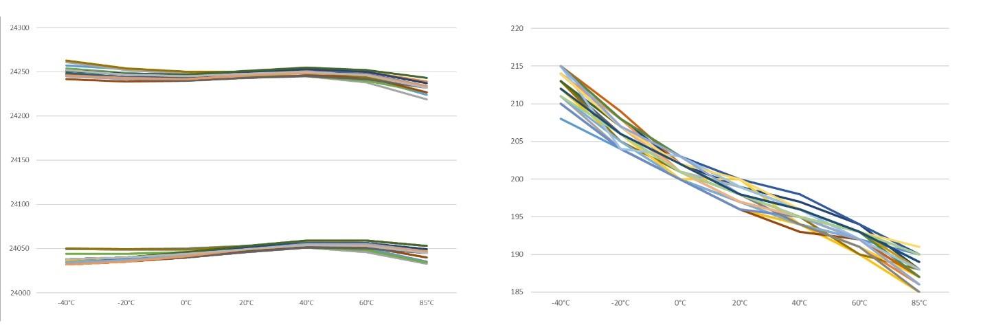 Рисунок 12. Пример характеристик частотно-температурных зависимостей (слева зависимость абсолютного значения частоты в МГц от температуры, справа - зависимость полосы ЛЧМ сигнала от температуры), при подаче модулирующего сигнала лабораторным генератором.