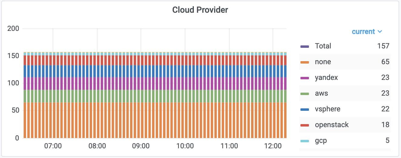 Распределение кластеров по облачным провайдерам