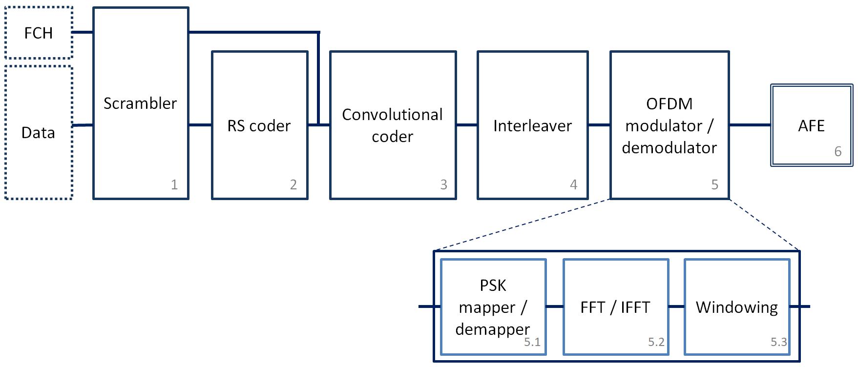 Структура физического уровня PLC