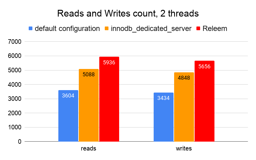 MySQL 8 Performance Benchmark Reads and Writes count, 2 threads
