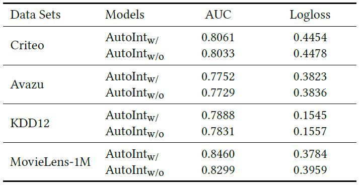 Таблица 4: Исследование абляции, сравнение эффективности AutoInt с остаточными соединениями и без них. AutoInt w – это полная модель, в то время как AutoInt w/o –  модель без остаточного соединения.