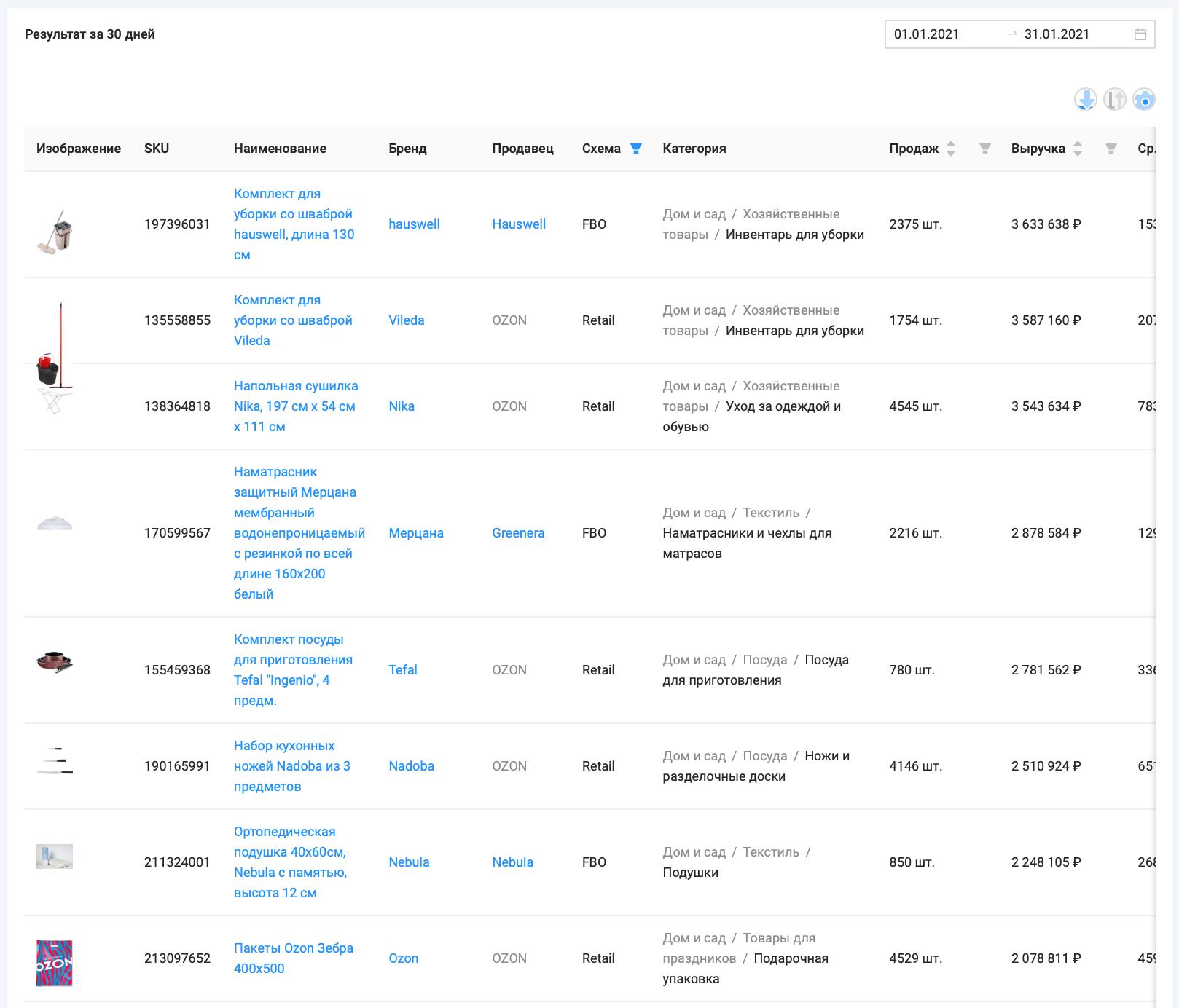 """Статистика объема продаж и выручки категории """"Дом и сад"""" маркетплейса Ozon, 1.01 - 31.01.21, данные сервиса аналитики SellerFox"""