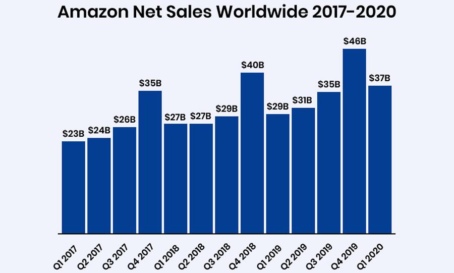 Четвертый квартал для Amazon и без Prime Day ежегодно становится самым успешным