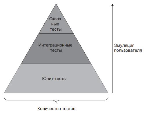 Рис. 7 - Пирамида тестирования предписывает определенное соотношение юнит-,интеграционных и сквозных тестов