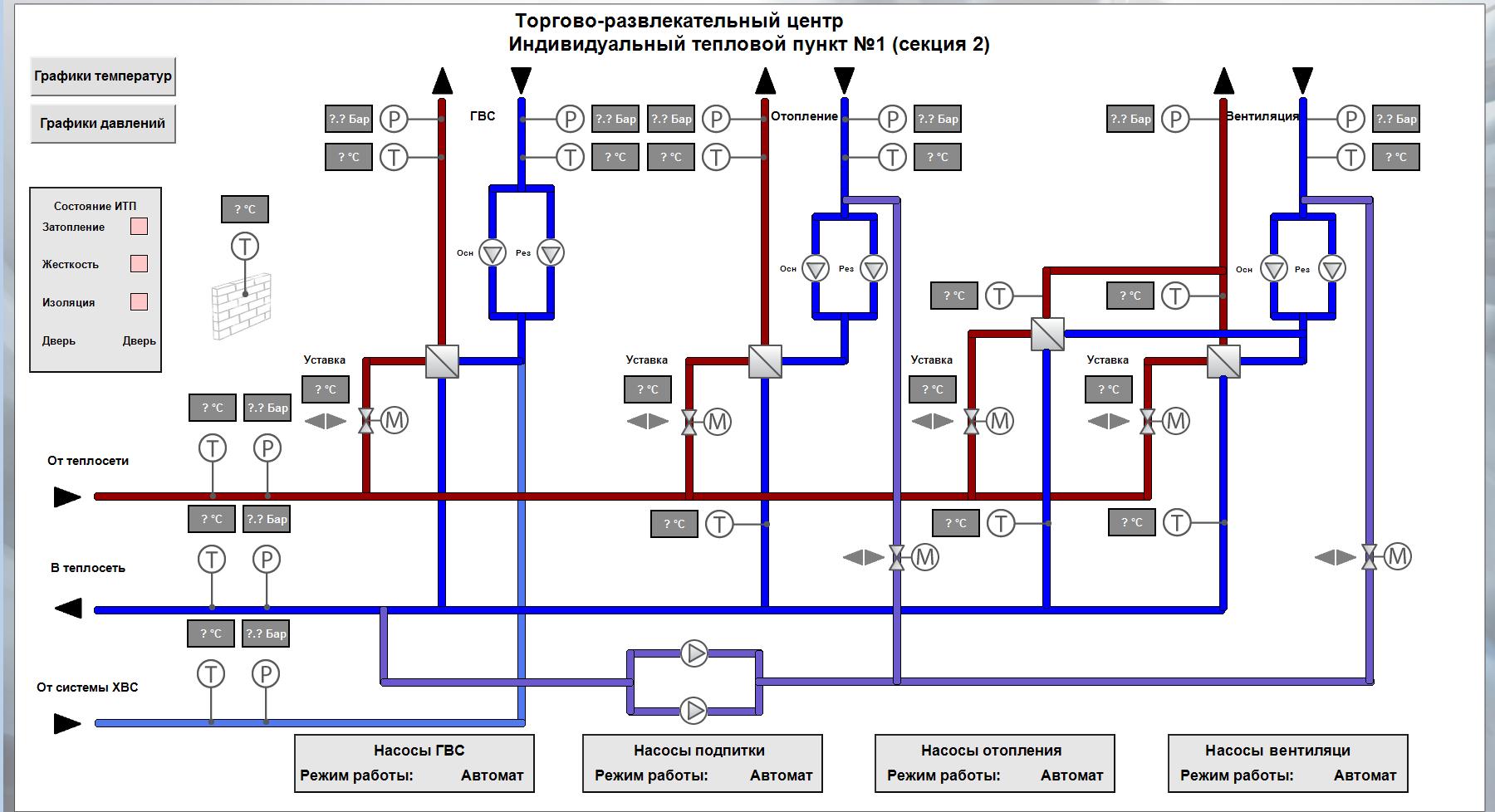 Пример интерфейса диспетчеризации теплового пункта