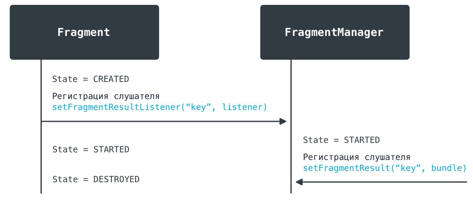 Автоматическая отписка фрагментов происходит при достижении состояния DESTROYED