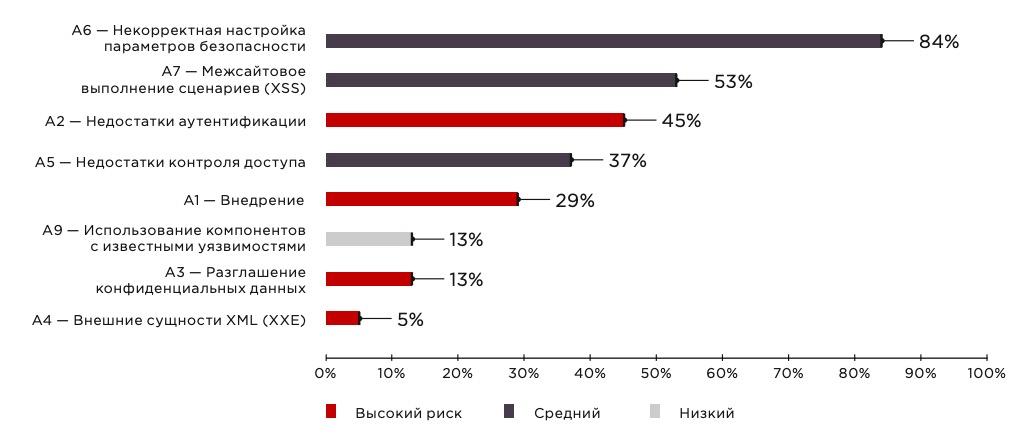 Наиболее распространенные уязвимости из списка OWASP Top 10 (доля приложений)