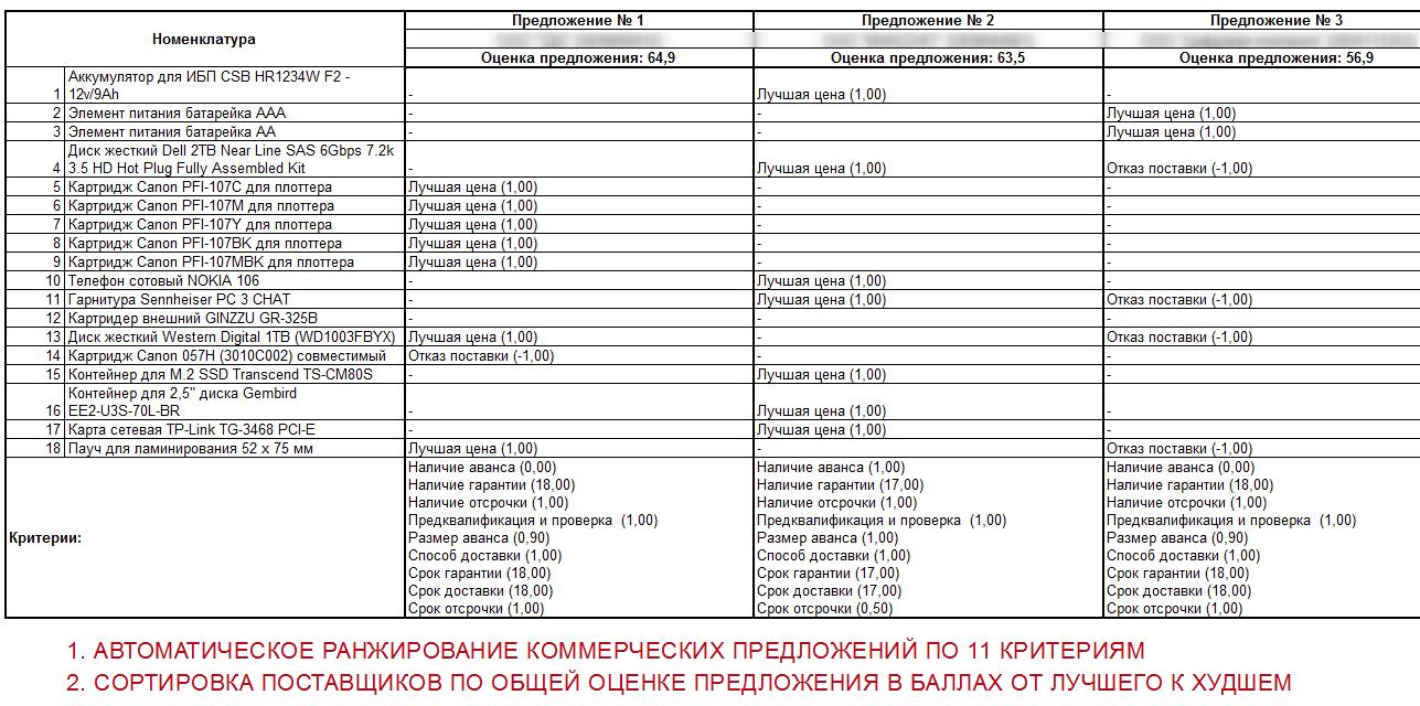 Расшифровка показателей ранжирования предложений и общая оценка по каждому поставщику
