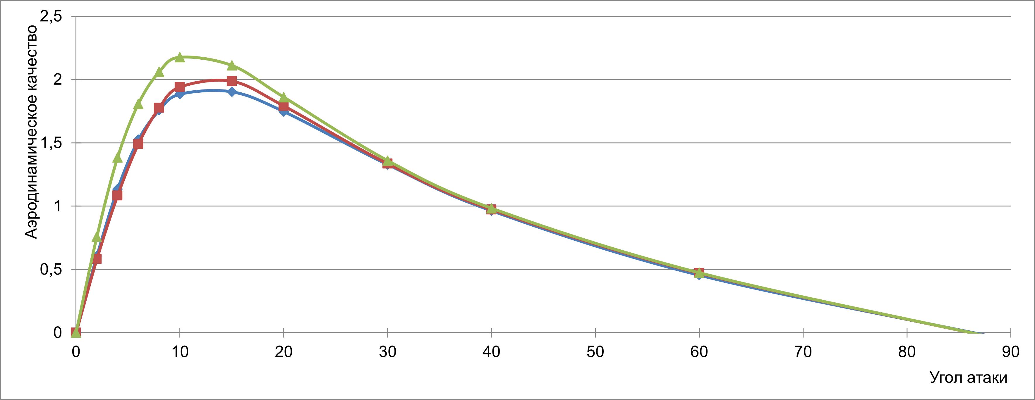 Аэродинамическое качество AEOLUS