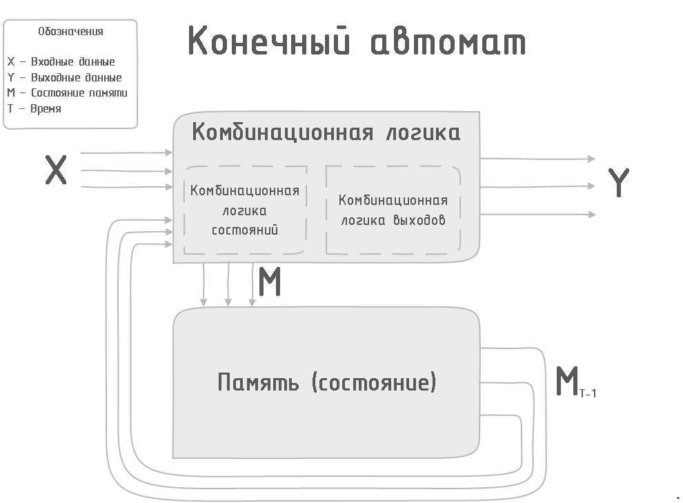 Оптимизация цифрового автомата (FSM)