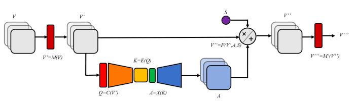 Конденсаторы внимания улучшают производительность свёрточных нейронных сетей способом, эффективным с точки зрения памяти