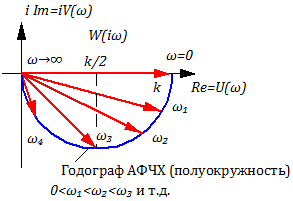 Рисунок 3.3.2 – Годограф АФЧХ апериодического звена 1-го порядка