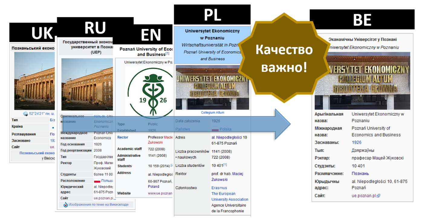 Пример обогащения белорусской Википедии инфобоксом с описанием Экономического Университета в Познани.