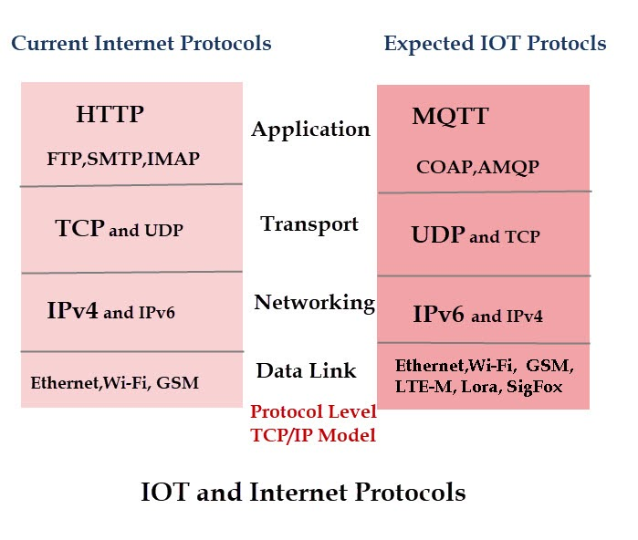 Overview of network and messaging protocols for IoT /OTUS blog. Online education /Habr
