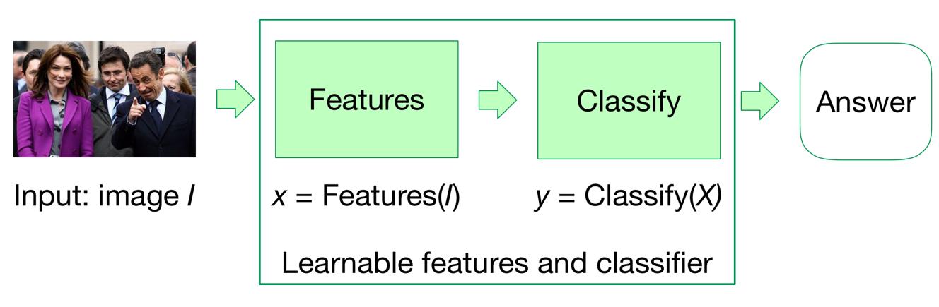Решение задачи классификации при помощи нейросети