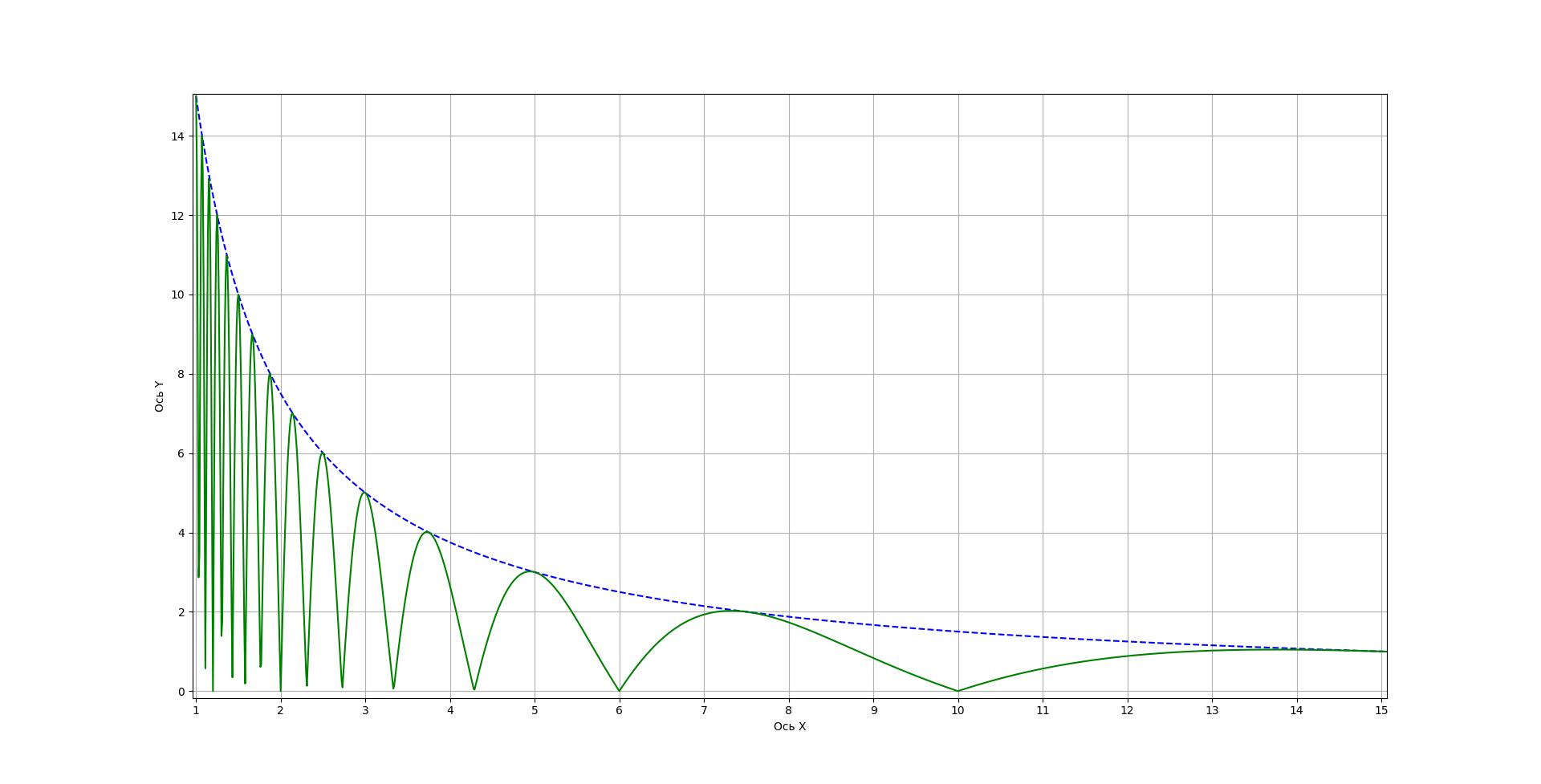 Рисунок 1 - График функций f(x)=35/x и |g(x)|=|f(x)⋅cos[π⋅f(x)]|