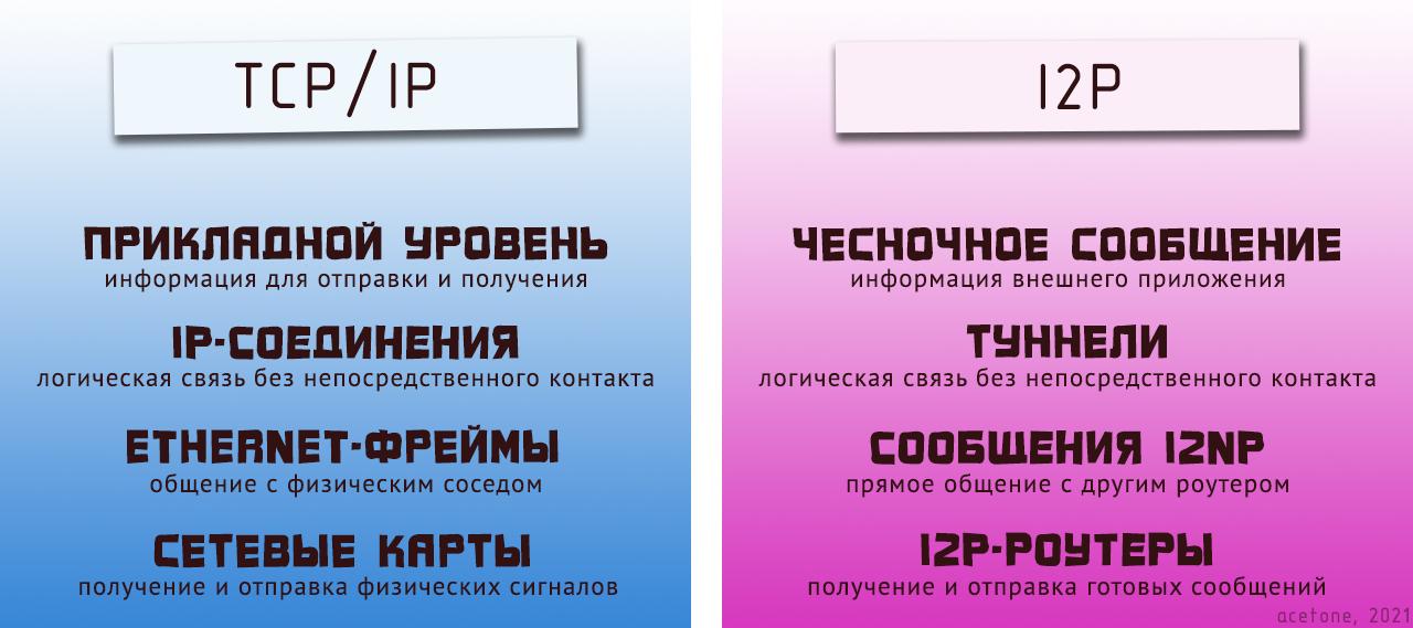 На иллюстрации принципиально схожие уровни обычной сети TCP/IP и сети I2P находятся напротив друг друга - на одной строке