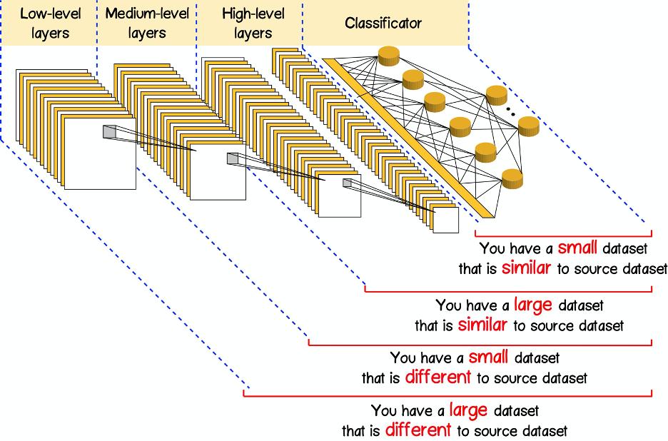 Рисунок 5 – Схема настройки новой нейронной сети на базе уже обученной