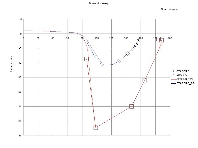 """Сравнение бокового маневра Синяя линия - граница досягаемости """"Старшипа"""", красная - AEOLUS"""