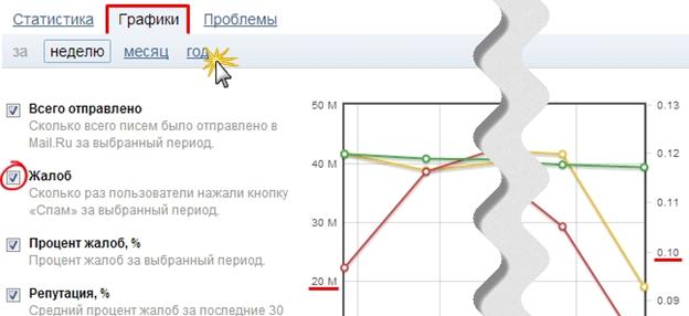 Можно строить графики на основе статистических данных за разные временные периоды