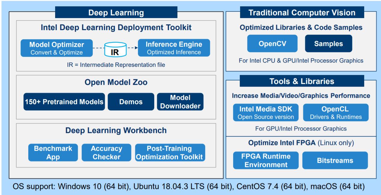 Состав Intel Distribution of OpenVINO Toolkit