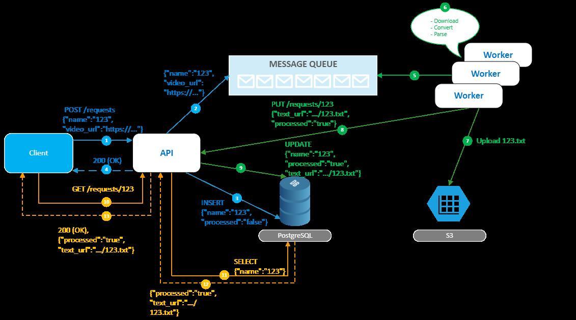 Упрощенная схема архитектуры будущего приложения