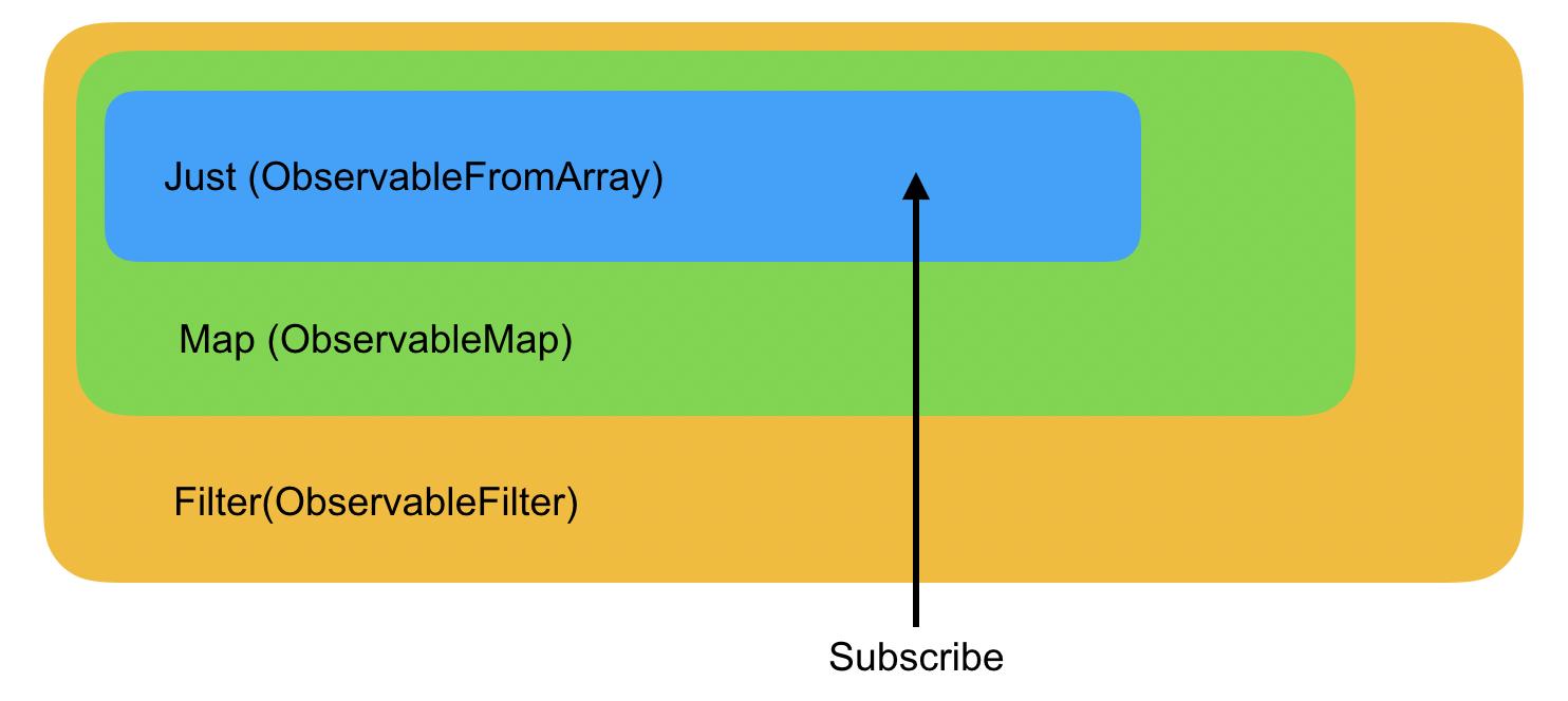 Инициализация Rx цепочки
