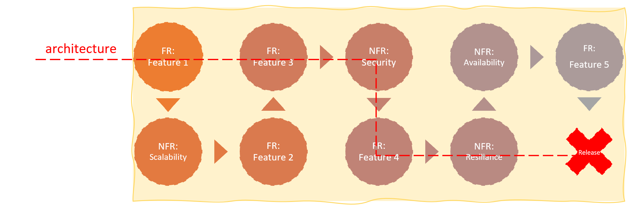 Architecture on feature map