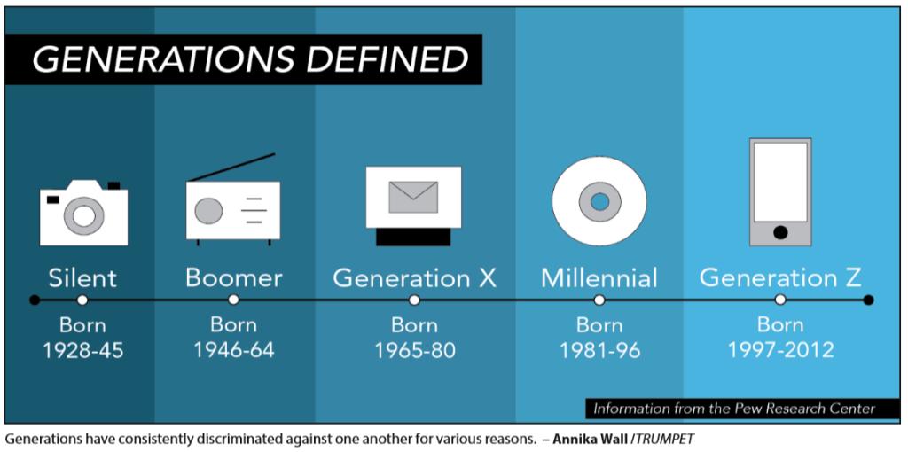 Определение поколений