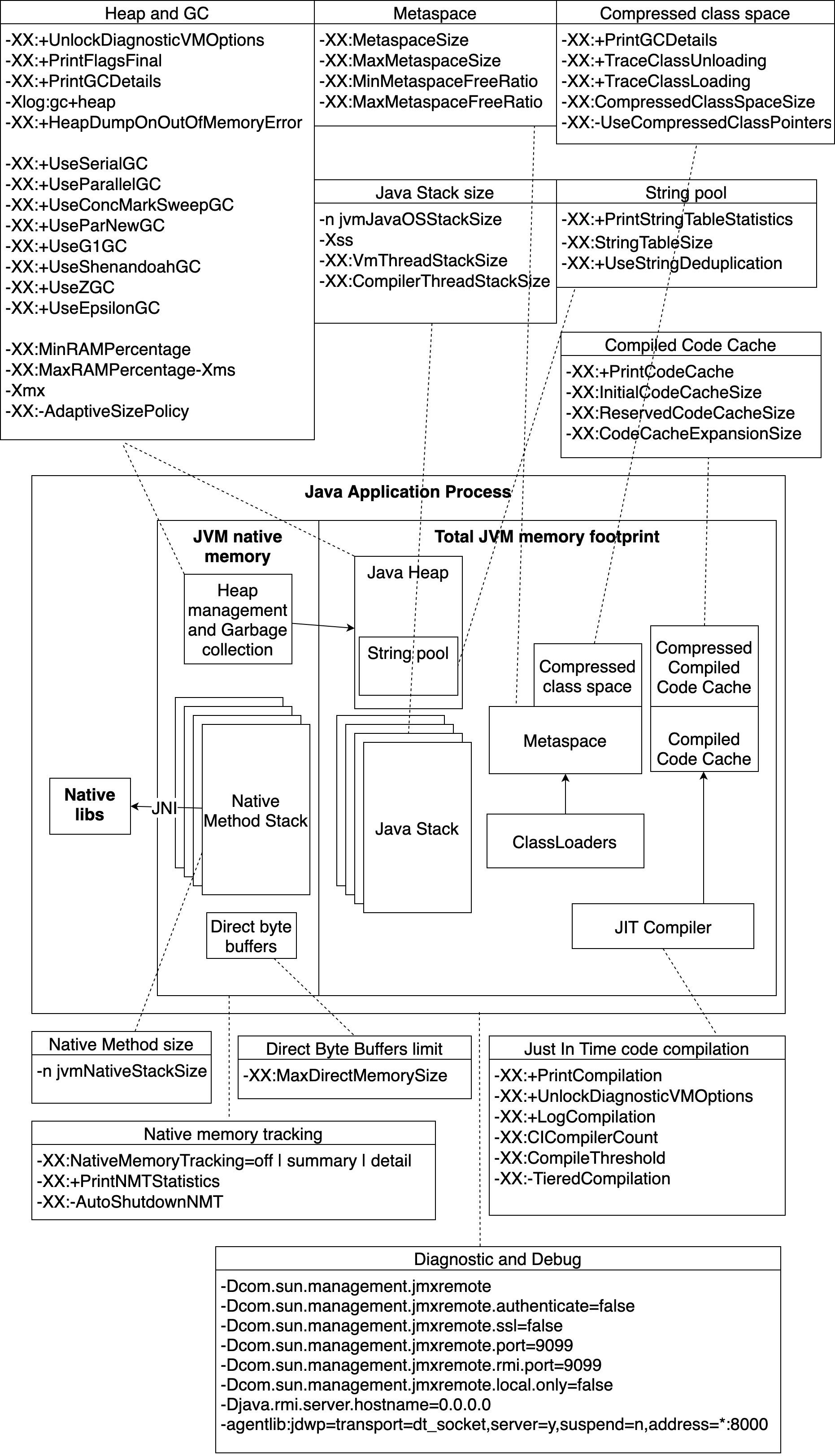 Детализированная диаграмма использования памяти Java процесса некоторыми параметрами