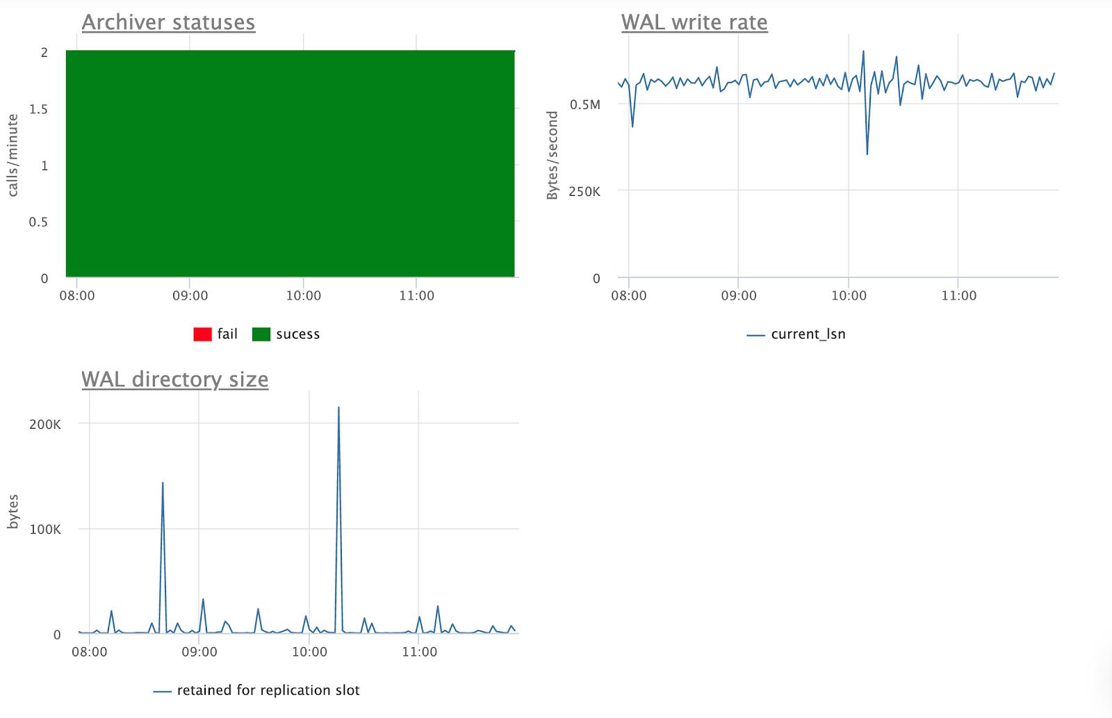 Примеры полезных графиков для PostgreSQL, доступных «из коробки» в Okmeter