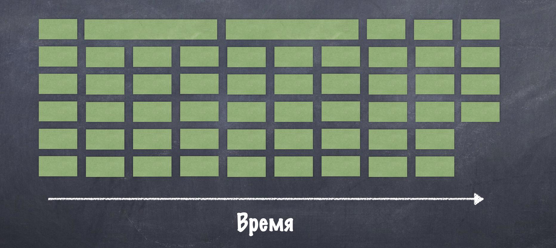 Хорошо загруженный пул (задачи равномерно распределены)54 блокирующих задачи (каждая по 1сек кроме 2ух), round-robin распределение по 6 рельсамPrefetch !