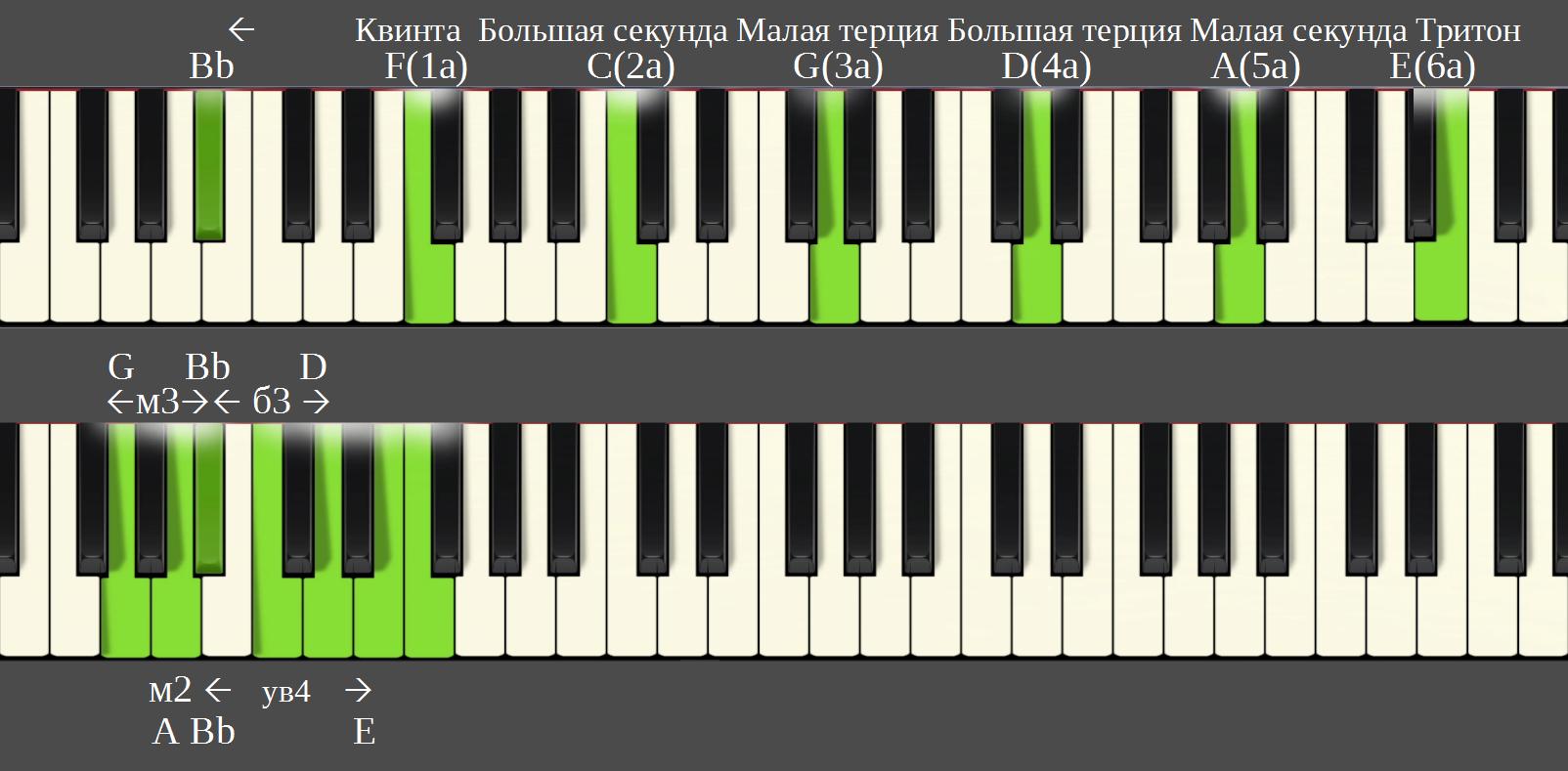 Интервалы в развёрнутом(верхняя половина) и свёрнутом виде(нижняя)